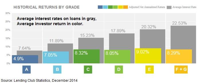 lending-club-interest-rate